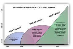 Pediatras (y más) hacia la web 2.0