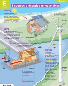 Fiche exposés : 3 sources d'énergies renouvelables