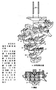 5 Types of Ancient Chinese Architecture – My Life Spot Chinese Buildings, Ancient Chinese Architecture, China Architecture, Timber Architecture, Japanese Architecture, Architecture Details, Joinery Details, Detailed Drawings, Planer