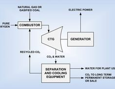 One emerging technology in the power industry is supercritical carbon dioxide and its use in the Allam-Fetvedt Power Cycle. Electric Power, Fossil, Posts, Pure Products, Blog, Messages, Fossils