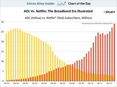 Time for Netflix and Time Warner to merge. Dial up vs. Broadband.  Aol vs. Netflix...