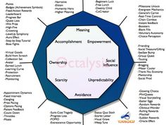 El mejor de todos. Yu Kai Chou, un experto ludificador que ha desarrollado el modelo Octalysis. Un modelo que analiza las mecánicas del juego y las divide según ocho principios motivacionales.
