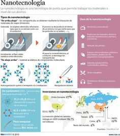 Data Visualization Encyclopedia, Information Technology, Infographics Magazine Medical Science, Science And Technology, Genome Project, Computer Basics, Material Science, Information Technology, Instructional Technology, Quantum Mechanics, Abstract