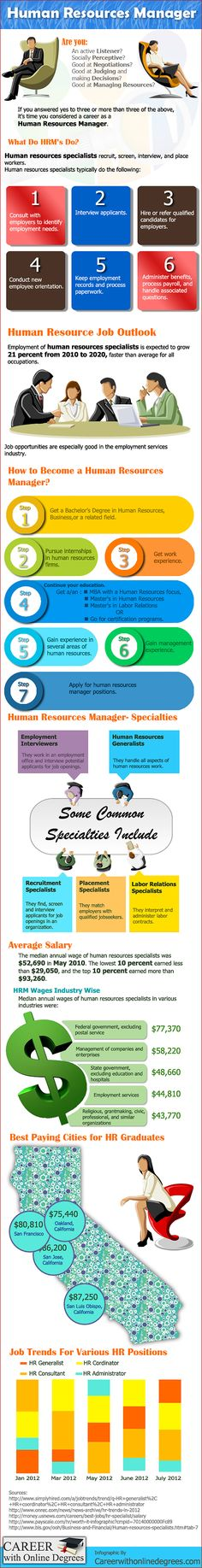How to Become a Human Resources Manager? #HR #HumanResources http://careerwithonlinedegrees.com/top-professions/how-to-human-resources-manager/ #shrm #shrmli #longisland #humanresources #talentmanagement