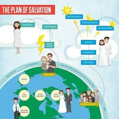 The Plan of Salvation diagram from July 2015 New Era Activity Day Girls, Activity Days, Fhe Lessons, Lessons For Kids, Plan Of Salvation Lds, Lds Seminary, Family Home Evening Lessons, Young Women Lessons, Light Of Christ