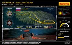 Pirelli preview of the Grand Prix of Russia