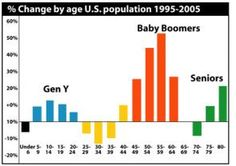 Baby Boomers-77 million strong