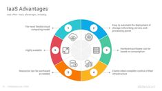 SaaS Business Model PowerPoint Template - SlideSalad Ppt Template, Templates, Business Model Template, Company Benefits, Organizing For A Move, Platform As A Service, Business Model Canvas, Cloud Computing Services, Business Organization