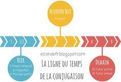 El Conde. fr: La ligne du temps de la conjugaison