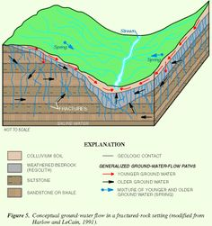 Figure 5. Conceptual ground-water flow in a fractured-rock setting (modified from Harlow and LeCain, 1991). (Click to view larger image)