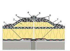 Detail dilatace