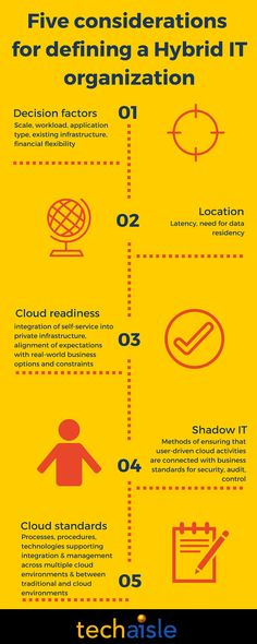 5 issues for business to think about and plan for when moving to Hybrid IT organization Market Research, Flexibility, Adoption, Clouds, Organization, Marketing, How To Plan, Business, Foster Care Adoption