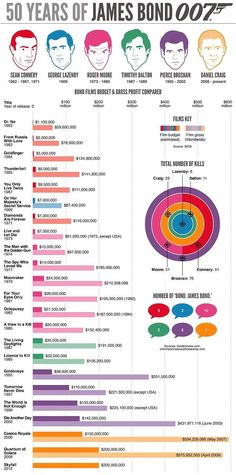 El blog del Marketing: James Bond cumple 50 años (de éxitos)