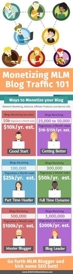 Monetizing MLM Blog Traffic Infographic