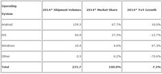 Worldwide Tablet Growth Expected to Slow to 7.2% in 2014 as iPad Sees First Yearly Decline [iOS Blog]