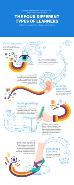 The Presenting Content to Different Types of Learners Infographic shows what you can do to engage all 4 primary learning styles in your next presentation.
