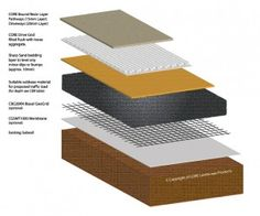 A porous Resin system that provides a clean stable surface pool surrounds, driveways, pathways and more