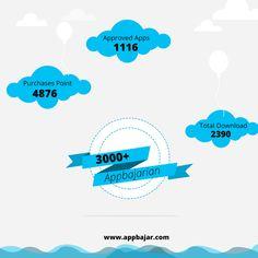 #AppBajar #U-3000 Registered #AppBajarian #Milestone www.appbajar.com