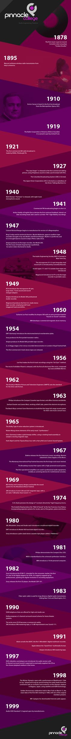 Infographic: History of Audio Engineering