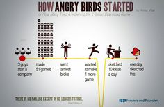 How Angry Birds came about!