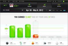Nike+ Fuel Band Dashboard