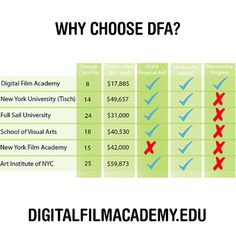 The best tuition rates in New York City! #mediaschool #financialaid #nyc #filmschool