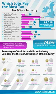 Which Jobs Pay The Most Tax?