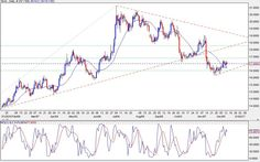 SILVER TODAY  Prices find support but rebound finds resistance