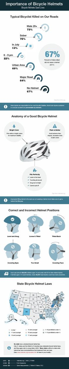 In 2011, 675 bicyclists were killed in vehicle collisions. Of those killed, 67% were not wearing a helmet. #Bicycle #helmets save lives. #bike #infographic