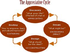 Discovery Process- Appreciative Inquiry and Community Development   # Pinterest++ for iPad #