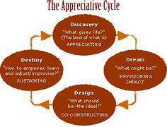 Appreciative Inquiry 4Ds