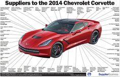 Infographic: Where The 2014 C7 Corvette Stingray Gets Its Parts- CorvetteOnline.com