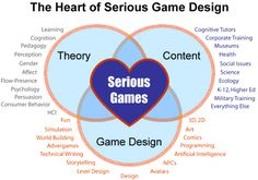 The Heart of Serious Game Design as defined by the Games and Meaningful Play program at Michigan State University