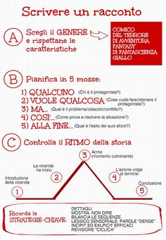 Scrivere un racconto Writing Plan, Book Writing Tips, Name Writing, Writing Workshop, Writing Prompts, School Organisation, Virtual Assistant Jobs, Italian Lessons, Text Types