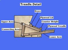 Building A Chicken Coop 682295412275642660 - Free Chicken Feeder Plans – How to Build A Treadle Feeder Source by Backyard Chicken Coop Plans, Building A Chicken Coop, Chickens Backyard, Free Chickens, Keeping Chickens, Raising Chickens, Homemade Chicken Feeder, Chicken Feeders, Chicken Nesting Boxes