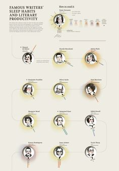 Famous Writers Sleep Habits vs. Literary Productivity, Visualized Concept and direction by Maria Popova. Data visualization by Accurat. Port...