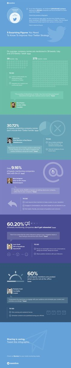 5 Surprising Figures you Need to Know to Improve your Twitter Strategy #infographic