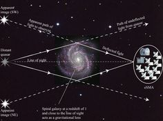 Illustration of gravitational lensing (not to scale). The light from the distant quasar is bent by the gravitational field of an intervening spiral galaxy placed fortuituously near the line of sight. The bending produces two artifact images of the quasar, which are observed by the eSMA. The spiral galaxy itself is located at large distances from the sun, corresponding to only 45% of the current age of the universe.