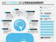 Infographie: l'internaute et les 7 étapes d'engagement