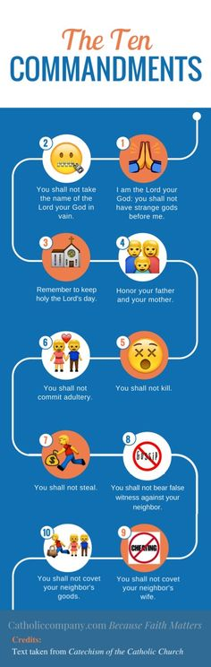 The 10 Commandments - the moral law - given to mankind by God