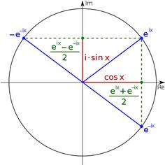 Relationship between sine, cosine and exponential function MATHEMATIC HISTORY Mathematics is among the oldest sciences Mathematics Geometry, Physics And Mathematics, Love Math, Fun Math, Algebra, Precalculus, Math Notes, Math Formulas, Math About Me