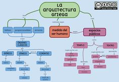 Esquemas y mapas conceptuales de Historia: La arquitectura griega