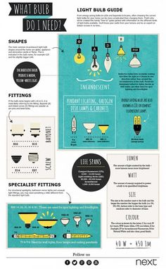 Your Guide To A Good Light Bulbs (Infographic) ~ When planning a lighting project, it's important to get tips for choosing the best lighting products to meet your needs, be familiar with common lighting terms, and to know the different light bulb types and find out how to read light bulb packaging. Check room by room to find out what types of lightbulbs, and lighting fixtures work best for every room in the house.
