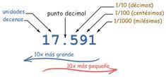 actividades para trabajar el punto decimal - Buscar con Google