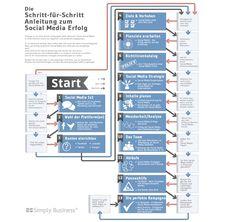 Die Schritt-für-Schritt-Anleitung zum Social Media Erfolg   http://www.winlocal.de/blog/2012/02/die-schritt-fur-schritt-anleitung-zum-social-media-erfolg/
