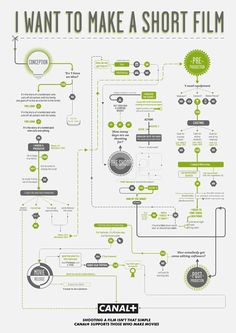 How to make a short film infographic - Learn more about Fylmar Productions http://fylmar-productions.net