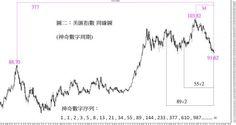美匯指数大反撲(6Sep2017)