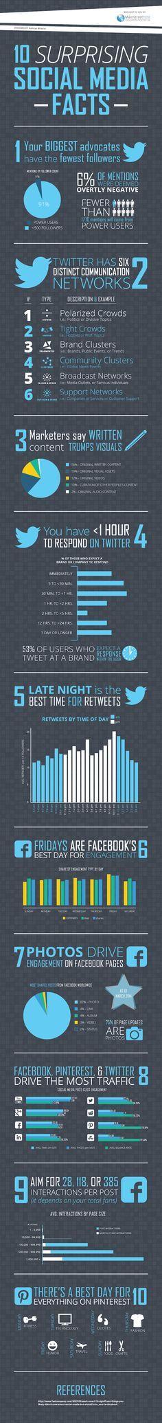 10 Surprising Social Media Facts #Infographic | via #BornToBeSocial - Pinterest Marketing