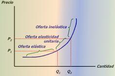 D'economía Blog: Elasticidad de la oferta