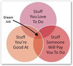 Looking for a dream job? Time Freedom? Rodan + Fields Dermatologists nancy@nancyhoag.com